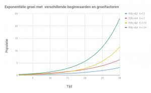 wicked company blog groei exponentieel
