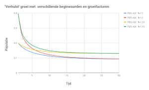 wicked company blog verhulst groei